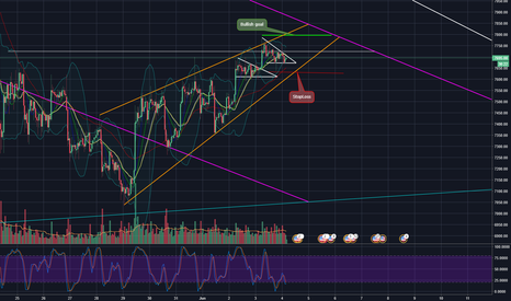 BTCUSDT: BTC/USD Bullish Pattern