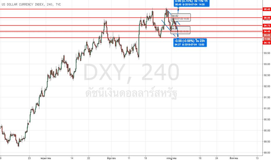 DXY: สกุลเงินดอลล่าร์ตอนนี้ทยอยอ่อนค่าลงเรื่อยเรื่อย