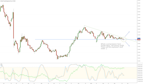 GBPJPY: GBPJPY is compressed like never - wait for explosion