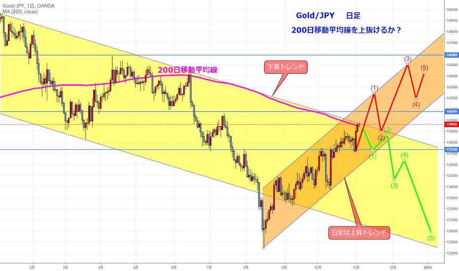 XAUJPY: 上昇か下落か?トレンドの見方(はじめてのチャート分析9)GOLD/円 日足