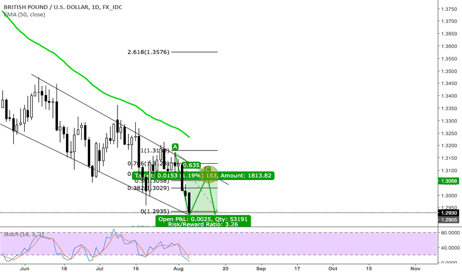 GBPUSD: part b of an abc gbpusd