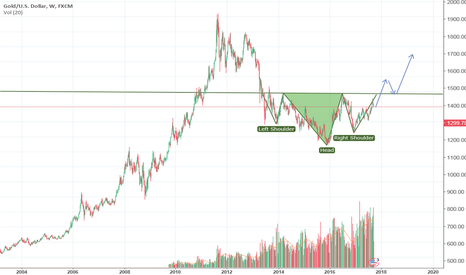 XAUUSD: Major Inverse H&S on the weekly gold chart