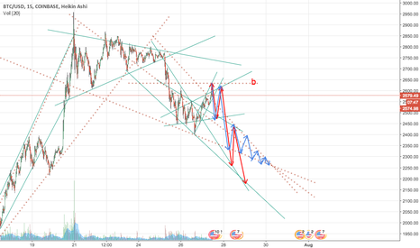 BTCUSD: 48 Hours Bitcoin Forecast. Expecting to fall to 2,150 - 2,300