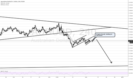 AUDUSD: AUDUSD in corrective channel.