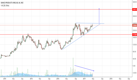 BANCOINDIA: Banco Products - Ascending triangle pattern