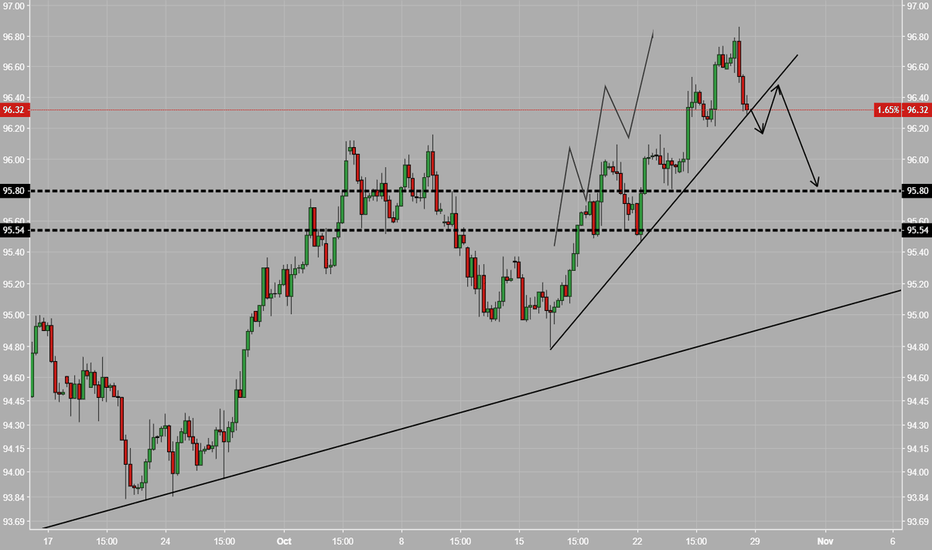 DXY: DXY- Short term View