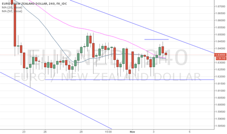 EURNZD: RESISTANCE POINT