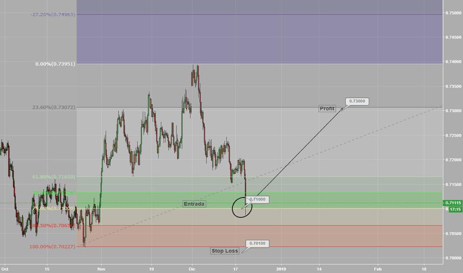 AUDUSD: AUD/USD Swing Trade
