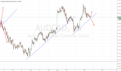 AUDCAD: AUDCAD: Long from here