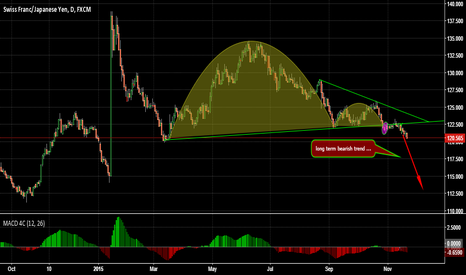 CHFJPY: Inverted Cup & Handle, long term berish trend.