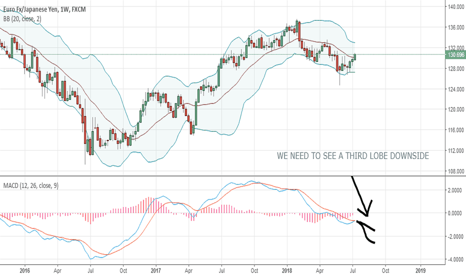 EURJPY: a big surprise on eurjpy could unfold very soon.