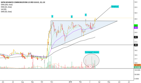 BVC: BATM's chances of a breakout? High.