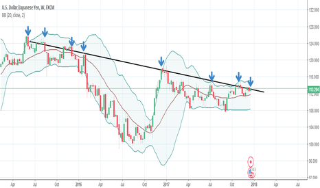 USDJPY: Potential in Yen Strength - a return to 113, and then manage