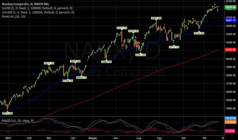 NASX: NASDAQ  -   STOP