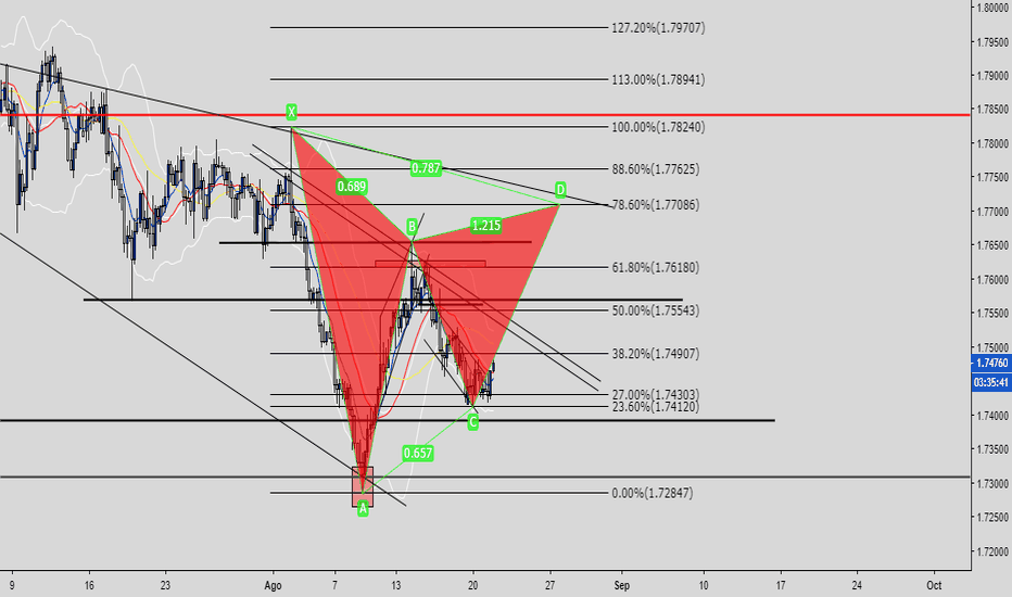 GBPAUD: Gartley