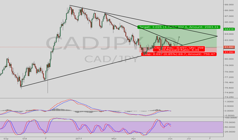 CADJPY: POSSIBLE BREAKOUT MOVE