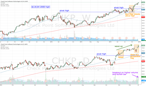 CHKP: CHKP breaks out on higher volume