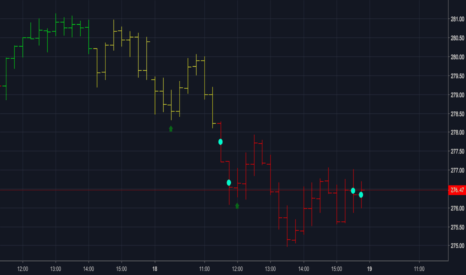 SPY: Scalper - SPY - 15m chart - Oct 18, 2018