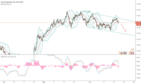 EURJPY: Potential Bearish Opportunity