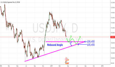 USDJPY: Long or Short