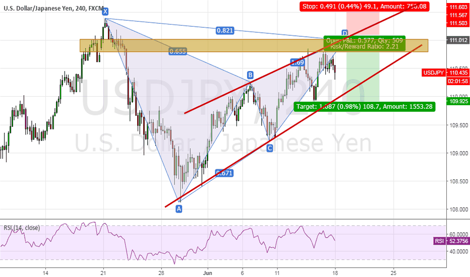 USDJPY: USDJPY, Bat Pattern formed ?