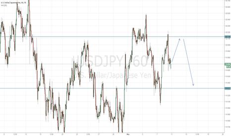 USDJPY: Dollar Yen Short ahead of U.S. Data