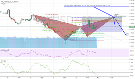 JPYUSD: Possible bearish bat pattern