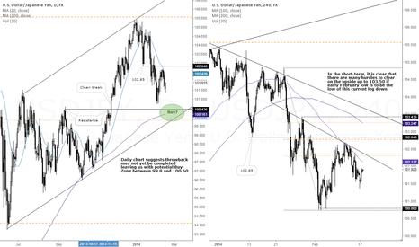 USDJPY: USD/JPY Bounce in Sight?