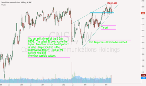 CNSL: CNSL short from Weekly Rising Wedge