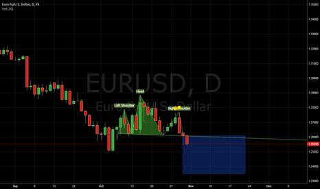 EURUSD: H&S