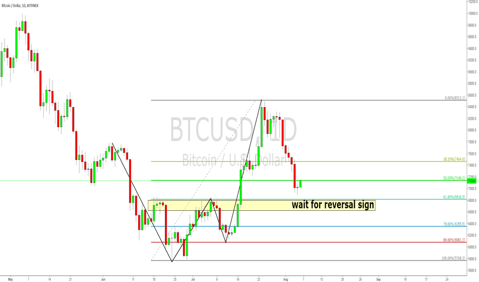 BTCUSD: BTCUSD daily 2618 and structure breakout pullback long