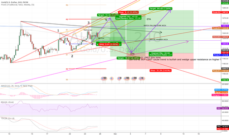 XAUUSD: Gold - intraday and swing