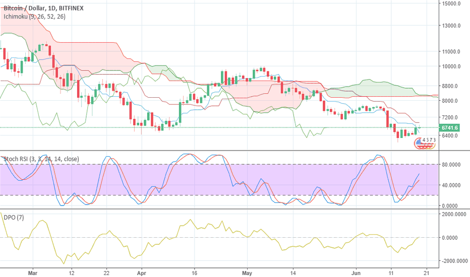 BTCUSD: Here we go......ready to go ?