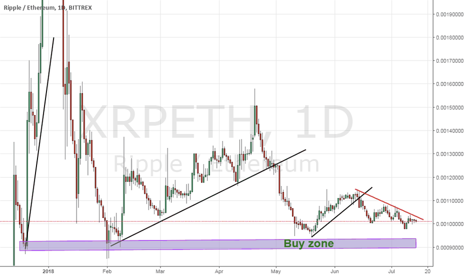 XRPETH: XRPETH closing in to it's buy zone