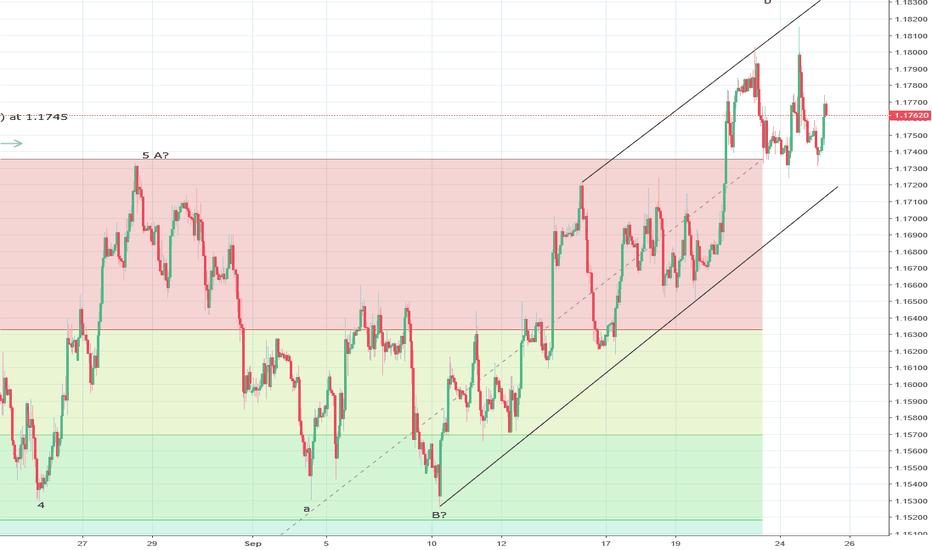 EURUSD: EURUSD again reverses from resistance at 1.1800/20