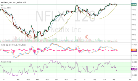 NFLX: NFLX- Cup And Handle