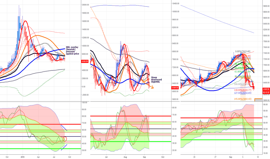 BTCUSD: I recommend triple chart multiple time frame layout