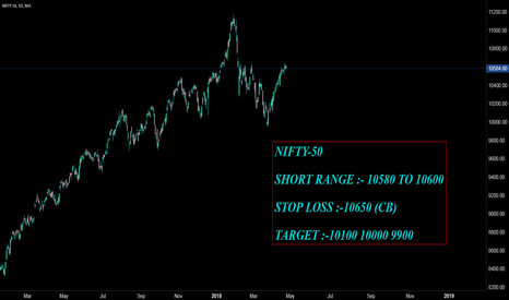 NIFTY: NIFTY-50