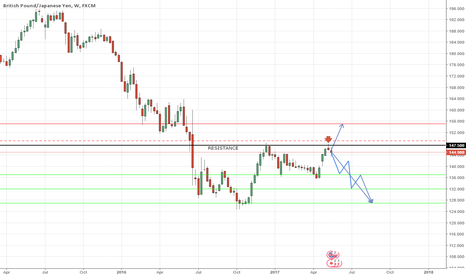 GBPJPY: GBPJPY: Long term selling