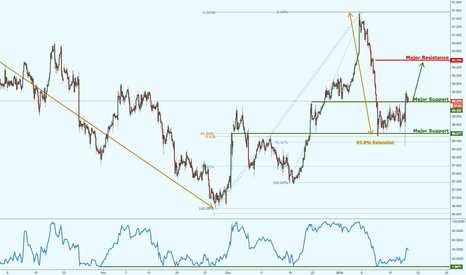 CADJPY: CADJPY has bounced perfectly, further potential upside expected