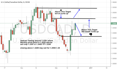 USDCAD: usdcad small Trade with small sl short advice