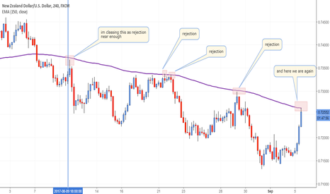 NZDUSD: 150 ema rejection