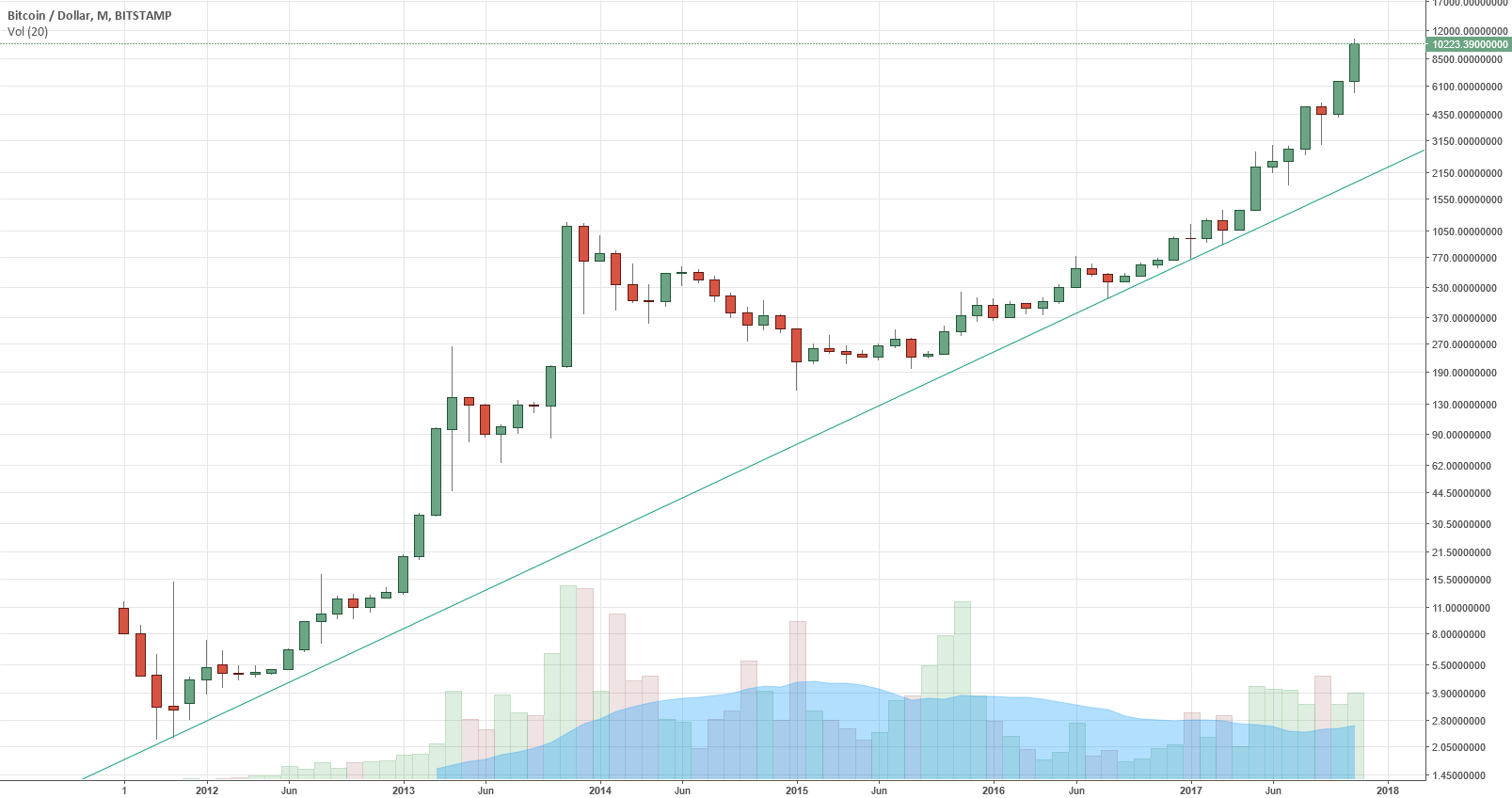 Bitcoin price history in one chart for BITSTAMP:BTCUSD by modern_day_astrology — TradingView