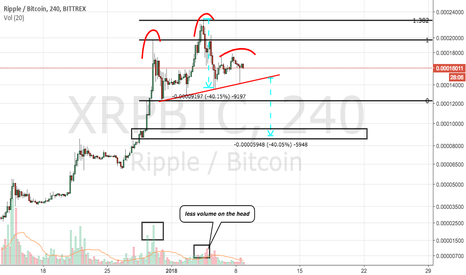 XRPBTC: cRipple head and shoulders pattern
