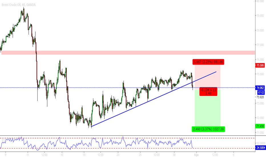 BCOUSD: BRENT PETROL
