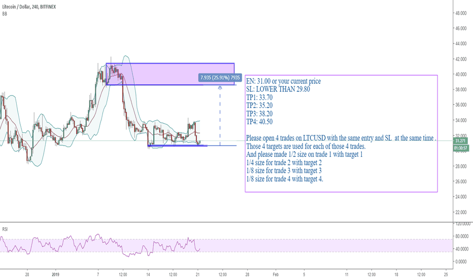 LTCUSD: 2101 LTCUSD: setup a long trade on ltucsd