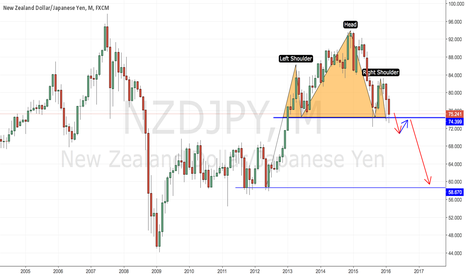 NZDJPY: NZDJPY Developing A H&S Pattern