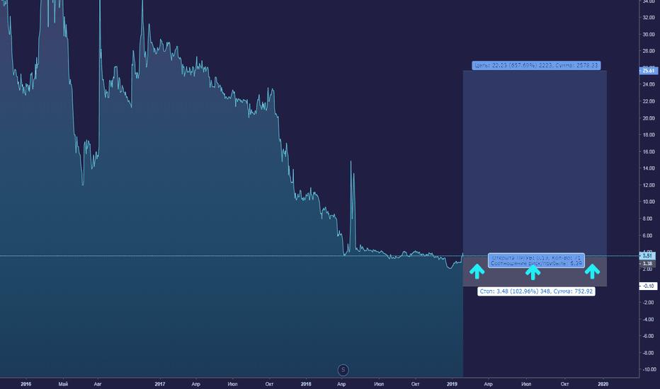 CHEK: Еще один недооцененный актив к портфелю +++