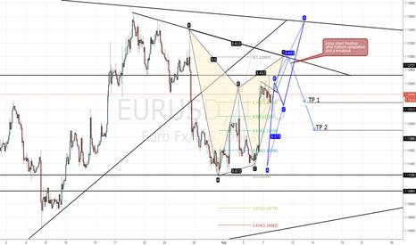 EURUSD: EUR/USD 2 Scenarios