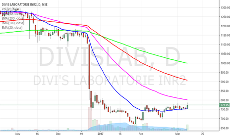 DIVISLAB: Divi's Labs is a sure-shot pill to profit
